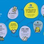 10 χρόνια kids@safety από τη WIND – Newsbeast